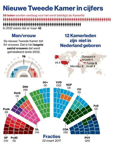 Parlament in den Niederlanden